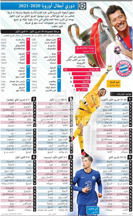 دوري أبطال أوروبا ٢٠٢٠ - ٢٠٢١ infographic