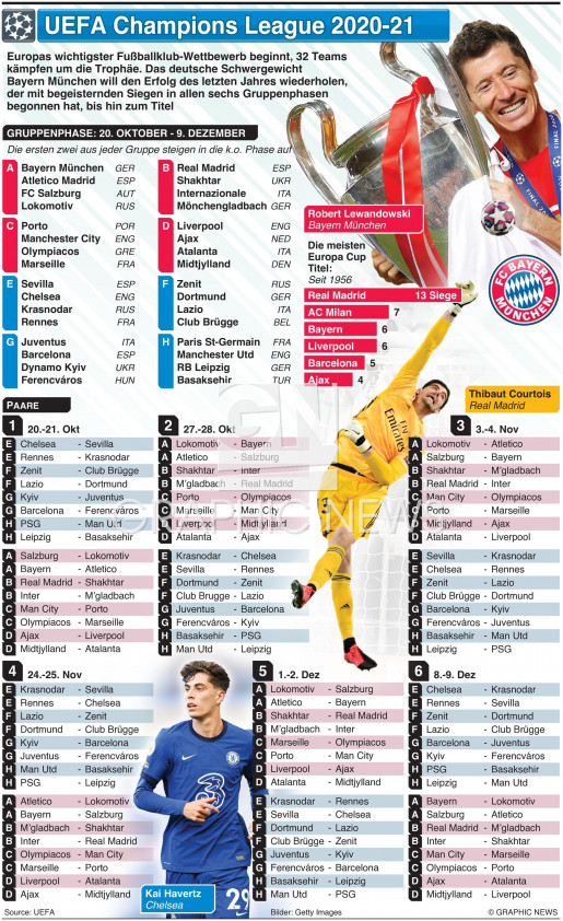 UEFA Champions League Gruppenphase Paarungen 2020-21 infographic