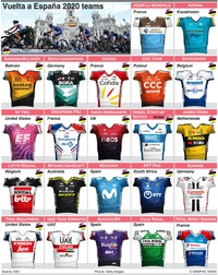 CYCLING: La Vuelta a España teams 2020 infographic