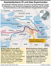 ENERGIE: Aserbaidschan Öl- und Gas Export Routen infographic