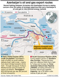 ENERGY: Azerbaijan oil and gas export routes infographic
