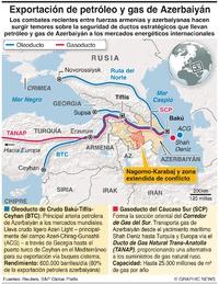 ENERGÍA: Rutas de exportación de petróleo y gas de Azerbaiyán infographic