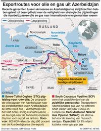 ENERGIE: Exportroutes olie en gas uit Azerbeidzjan infographic