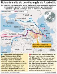 ENERGIA: Rotas de saída do petróleo e gás do Azerbaijão infographic