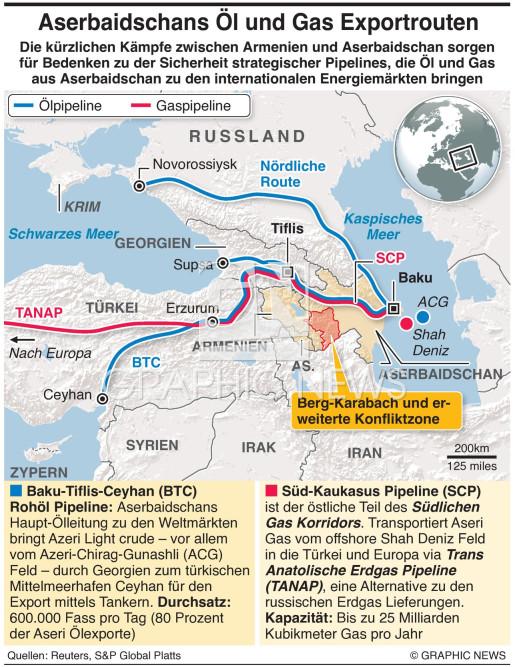Aserbaidschan Öl- und Gas Export Routen infographic