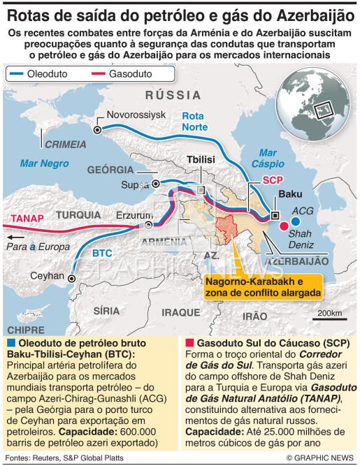 Rotas de saída do petróleo e gás do Azerbaijão infographic