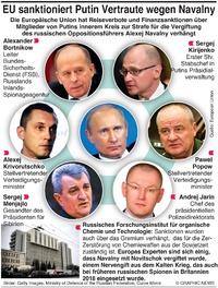 POLITIK: EU sanktioniert Putins Vertraute wegen Navalny infographic