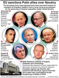POLITICS: EU sanctions Putin allies over Navalny infographic