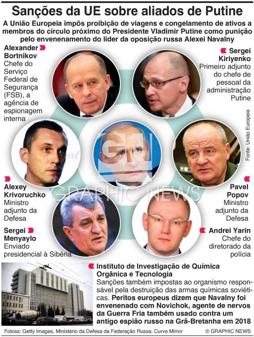 Sanções da UE sobre aliados de Putine por causa de Navalny infographic
