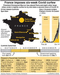 HEALTH: France imposes six-week Covid curfew infographic