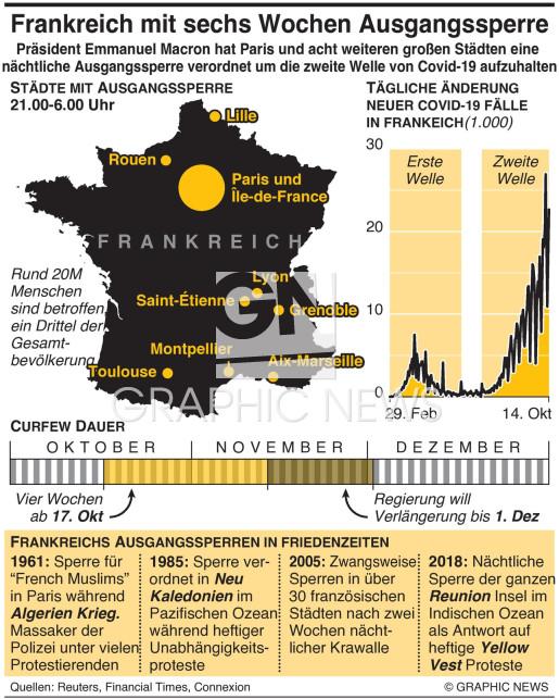 Frankreich verhängt sechs-Wochen Covid-19 Sperre imposes six-week Covid curfew infographic