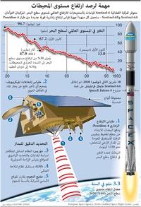 فضاء: مهمة لرصد ارتفاع مستوى المحيطات infographic