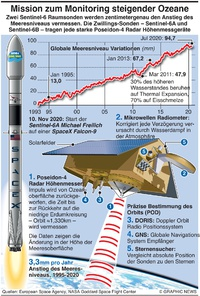WELTALL: Sentinel-6A Michael Freilich Mission infographic