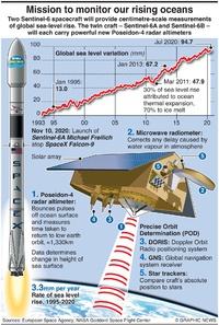 SPACE: Sentinel-6A Michael Freilich mission infographic