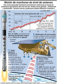 ESPACIO: Misión Sentinel-6A Michael Freilich infographic