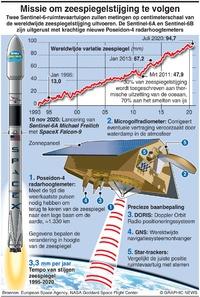 MILIEU: Sentinel-6A en 6B volgen stijging zeespiegel infographic