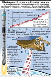 ESPAÇO: Missão Sentinel-6A Michael Freilich infographic