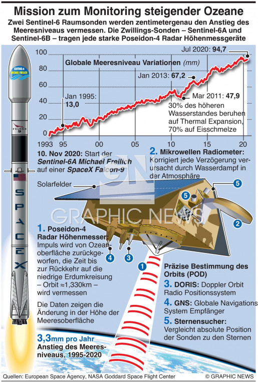 Sentinel-6A Michael Freilich Mission infographic