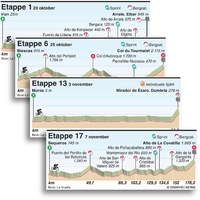 WIELRENNEN: Vuelta 2020 etappeprofielen infographic