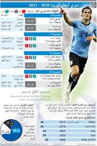 كرة قدم: دوري أبطال أوروبا - الجولة الأولى - ٢٠ تشرين الأول infographic
