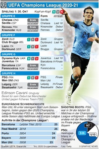 FUSSBALL: UEFA Champions League 1. Tag, Dienstag, 20. Okt Tuesday Oct 20 infographic
