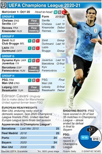 SOCCER: UEFA Champions League Day 1, Tuesday Oct 20 infographic