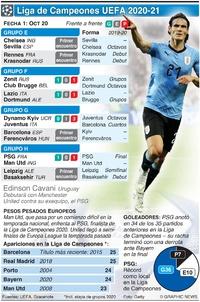 SOCCER: Liga de Campeones UEFA, Fecha 1, martes 20 de oct infographic