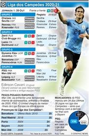 FUTEBOL: Liga dos Campeões, Jornada 1, Terça-feira, 20 Out infographic
