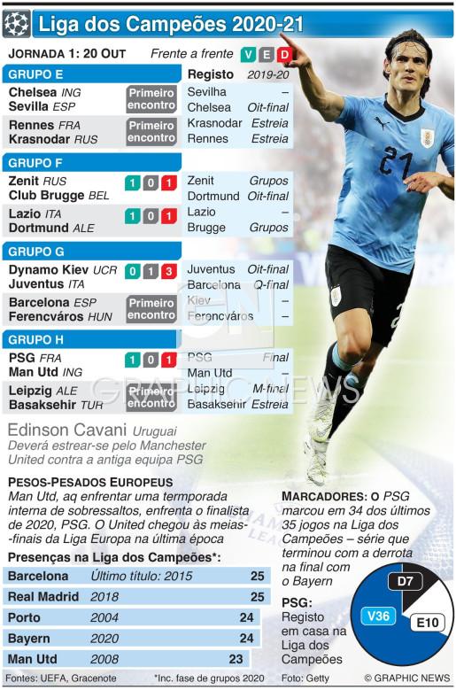 Liga dos Campeões, Jornada 1, Terça-feira, 20 Out infographic