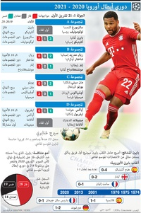 كرة قدم: دوري أبطال أوروبا - الجولة الأولى - ٢١ تشرين الأول infographic