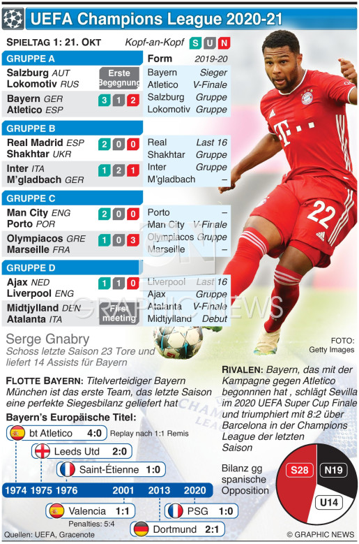 UEFA Champions League Tag 1, Mittwoch, 21. Okt infographic