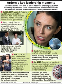 POLITICS: Jacinda Ardern's rise to prominence infographic