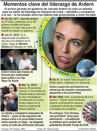 POLÍTICA: El ascenso de Jacinda Ardern a la prominencia infographic
