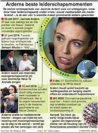 BUITENLAND: Jacinda Arderns leiderschapsmomenten infographic