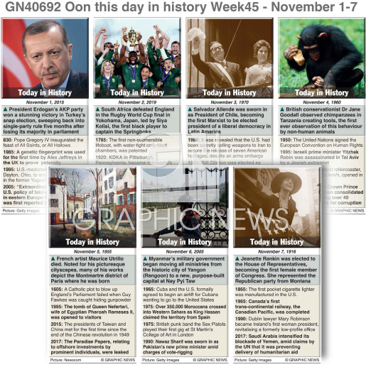 On this day November 1-7, 2020 (week 45) infographic