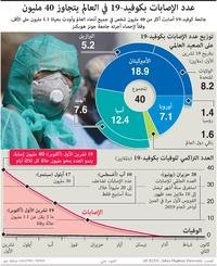 صحة: عدد الإصابات بكوفيد في العالم يتجاوز ٤٠ مليون infographic