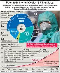 GESUNDHEIT:  Globale Covid-19 Fälle überschreiten 40 Millionen infographic