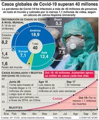 SALUD: Son más de 40 millones los casos de Covid-19 a nivel global infographic