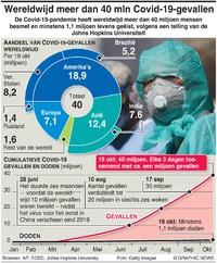 GEZONDHEID: Meer dan 40 miljoen Covid-19-gevallen wereldwijd million infographic