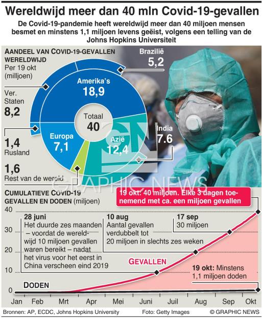 Meer dan 40 miljoen Covid-19-gevallen wereldwijd million infographic