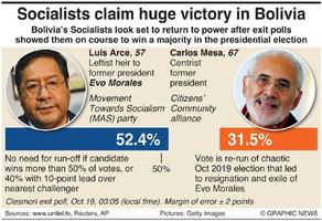 POLITICS: Bolivia election result infographic