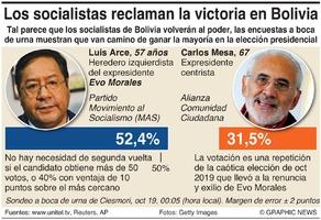 POLÍTICA: Resultado de la elección en Bolivia  infographic