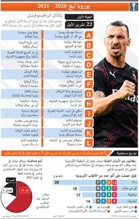 كرة قدم: يوروبا ليغ - الجولة الأولى - الخميس ٢٢ تشرين الأول infographic