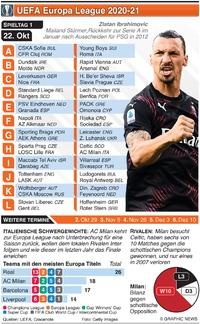 FUSSBALL: Europa League Day 1, Donnerstag 22. Okt infographic