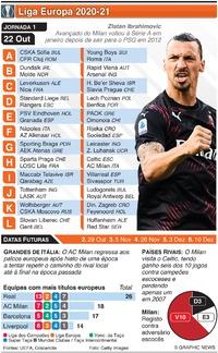 FUTEBOL: Liga Europa, Jornada 1, Quinta-feira, 22 Out infographic