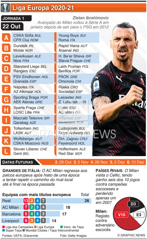 Liga Europa, Jornada 1, Quinta-feira, 22 Out infographic