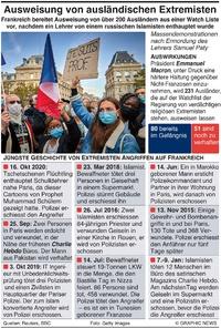 FRANKREICH: Ausweisung von ausländischen Extremisten infographic