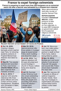 FRANCE: Foreign extremists to be expelled (1) infographic