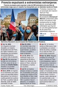 FRANCIA: Expulsión de extremistas extranjeros (1)  infographic
