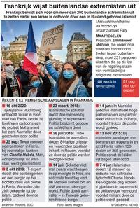 FRANKRIJK: Buitenlandse extremisten wacht uitwijzing infographic